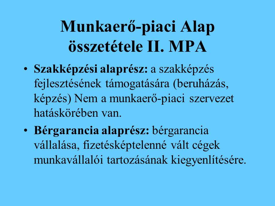 Munkaerő-piaci Alap összetétele II. MPA