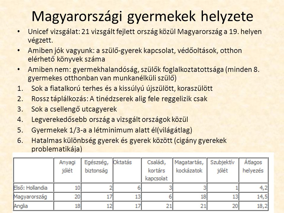Magyarországi gyermekek helyzete