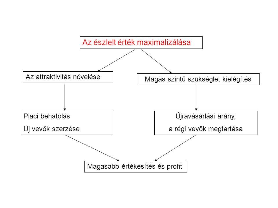 Az észlelt érték maximalizálása