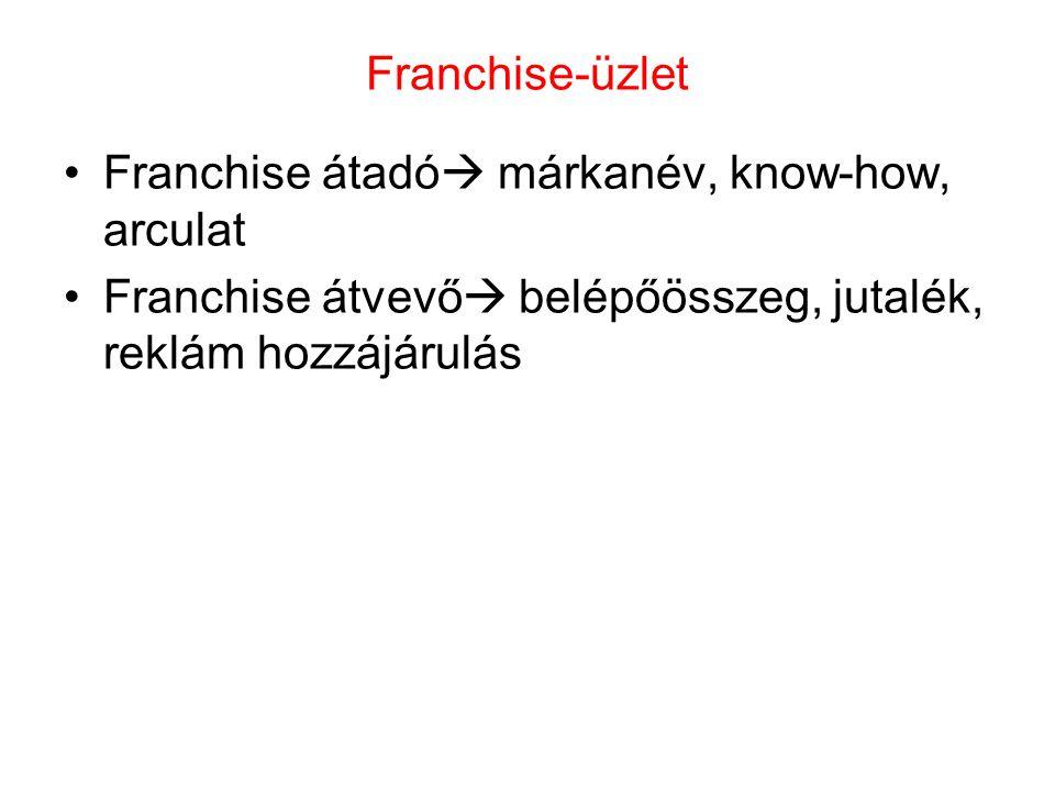 Franchise-üzlet Franchise átadó márkanév, know-how, arculat.