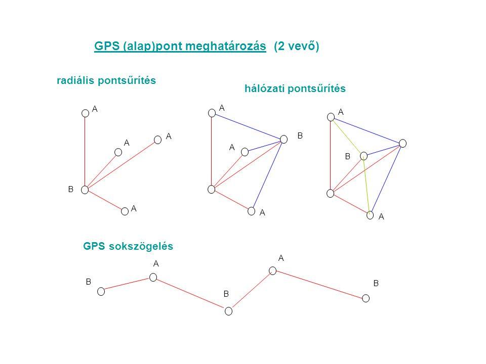 GPS (alap)pont meghatározás (2 vevő)