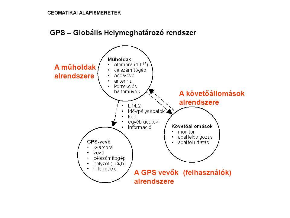 GPS – Globális Helymeghatározó rendszer
