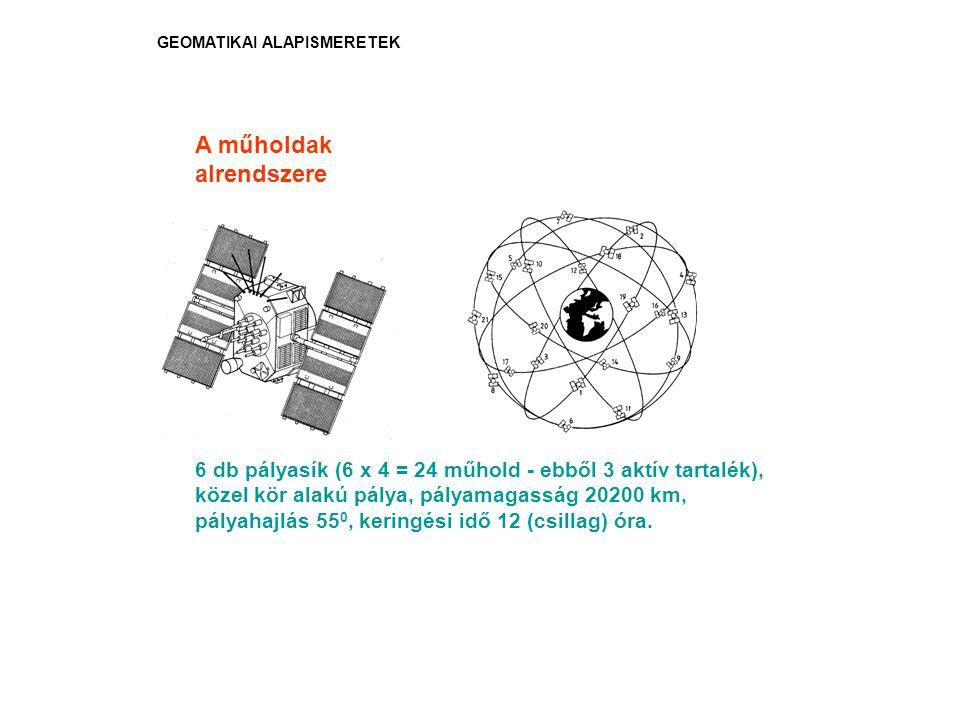 A műholdak alrendszere