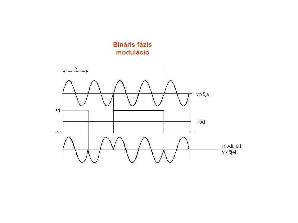 Bináris fázis moduláció