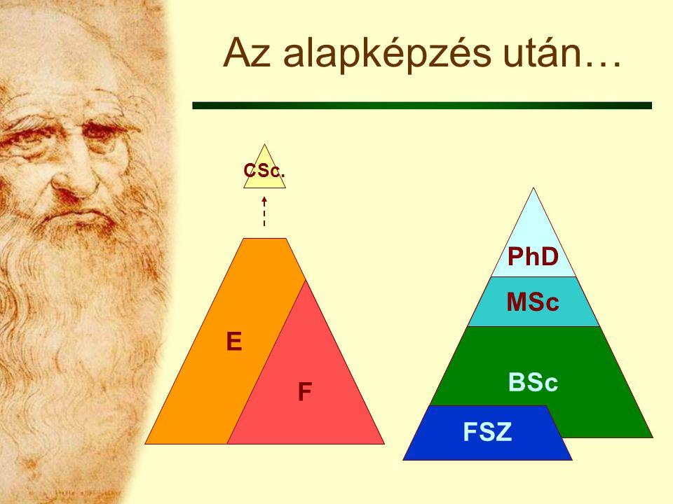 Az alapképzés után… CSc. PhD E F MSc BSc FSZ