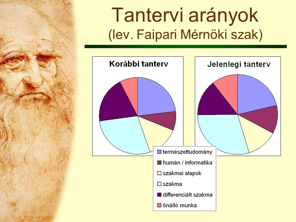 Tantervi arányok (lev. Faipari Mérnöki szak)
