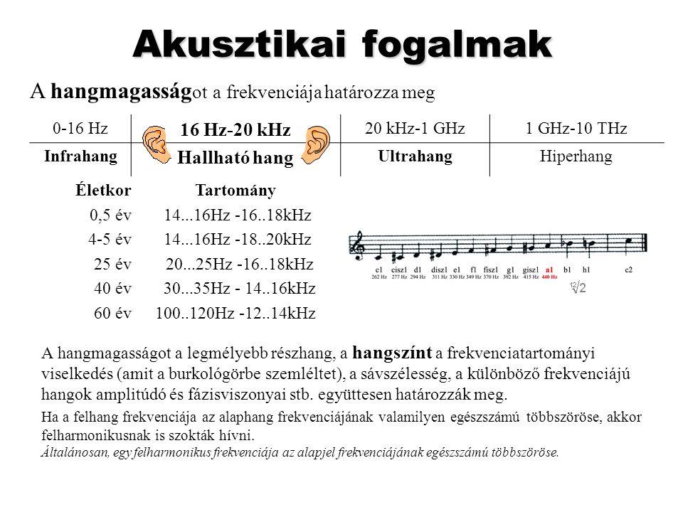 Akusztikai fogalmak A hangmagasságot a frekvenciája határozza meg