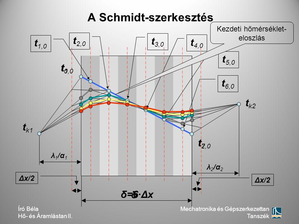 A Schmidt-szerkesztés