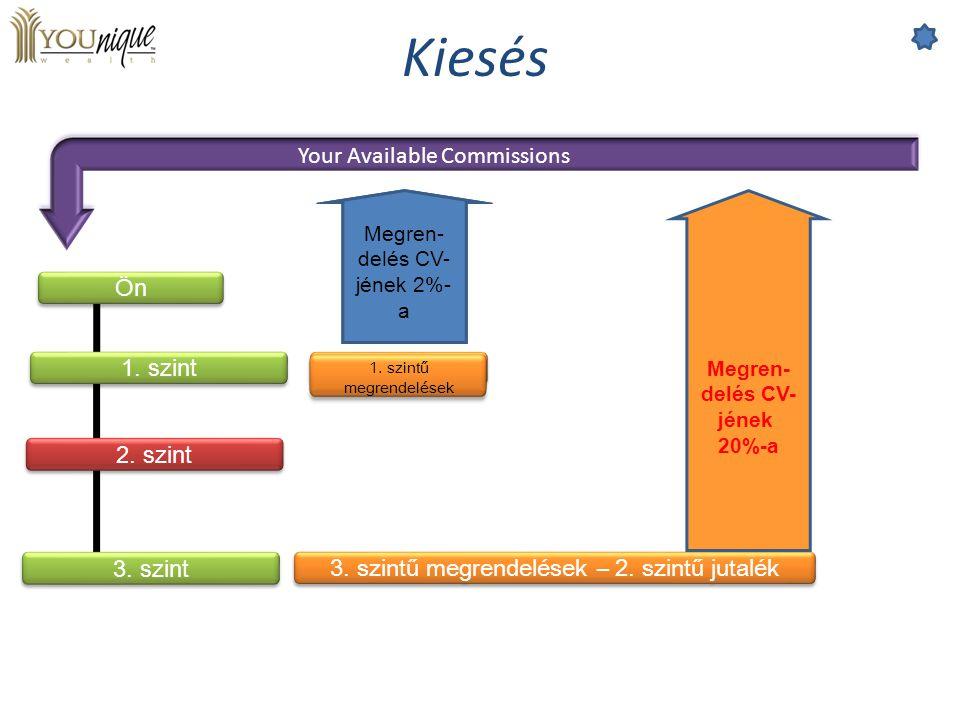 Kiesés Your Available Commissions Ön 3. szint 2. szint 1. szint