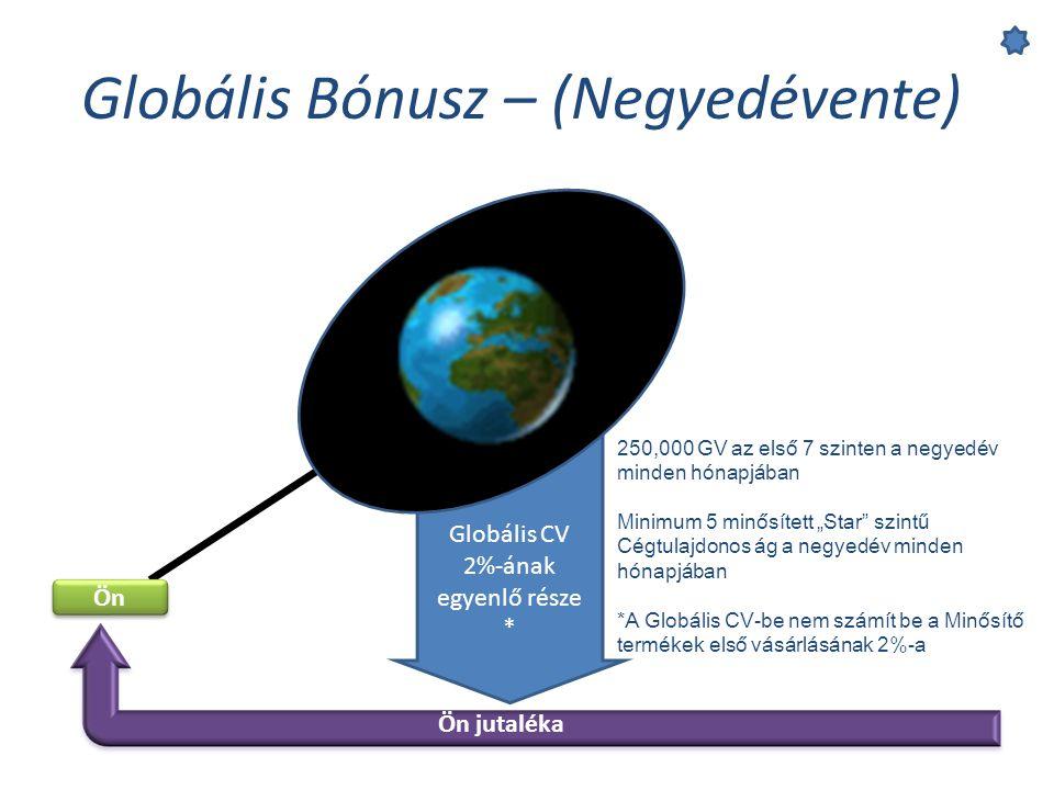 Globális CV 2%-ának egyenlő része *