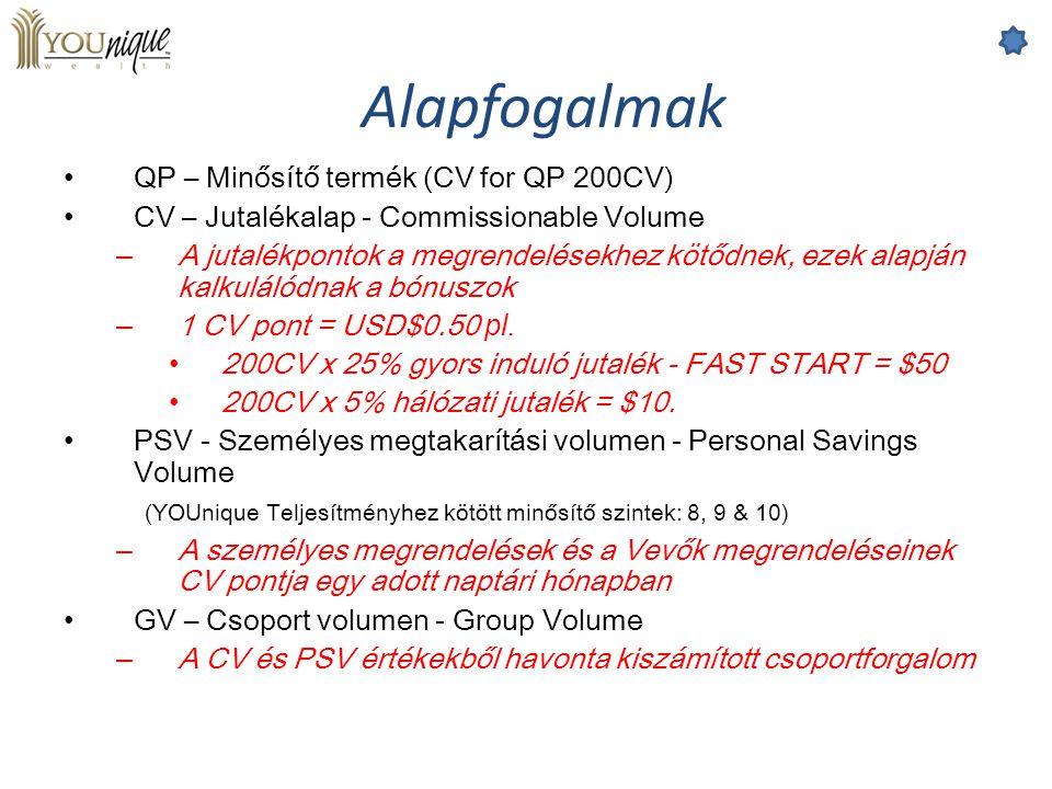 Alapfogalmak QP – Minősítő termék (CV for QP 200CV)