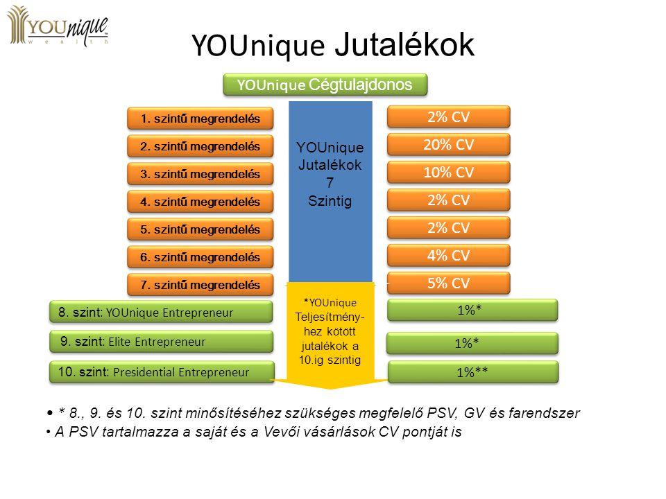 YOUnique Jutalékok YOUnique Cégtulajdonos 2% CV 20% CV 10% CV 4% CV