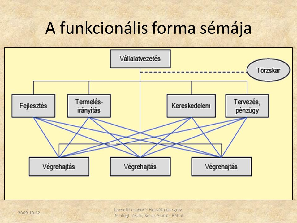 A funkcionális forma sémája