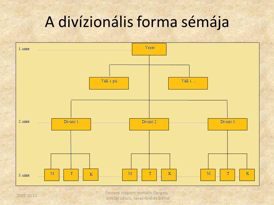 A divízionális forma sémája