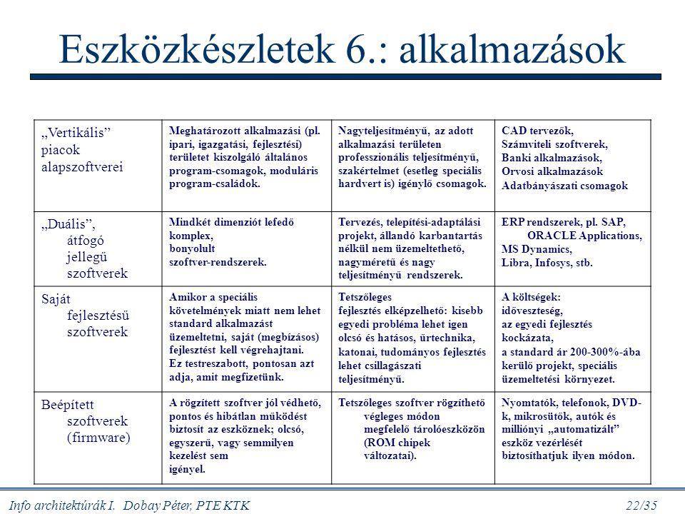 Eszközkészletek 6.: alkalmazások