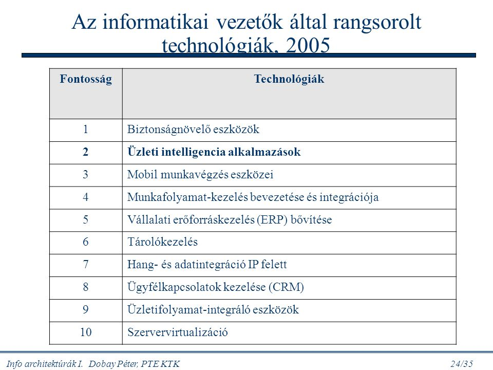 Az informatikai vezetők által rangsorolt technológiák, 2005