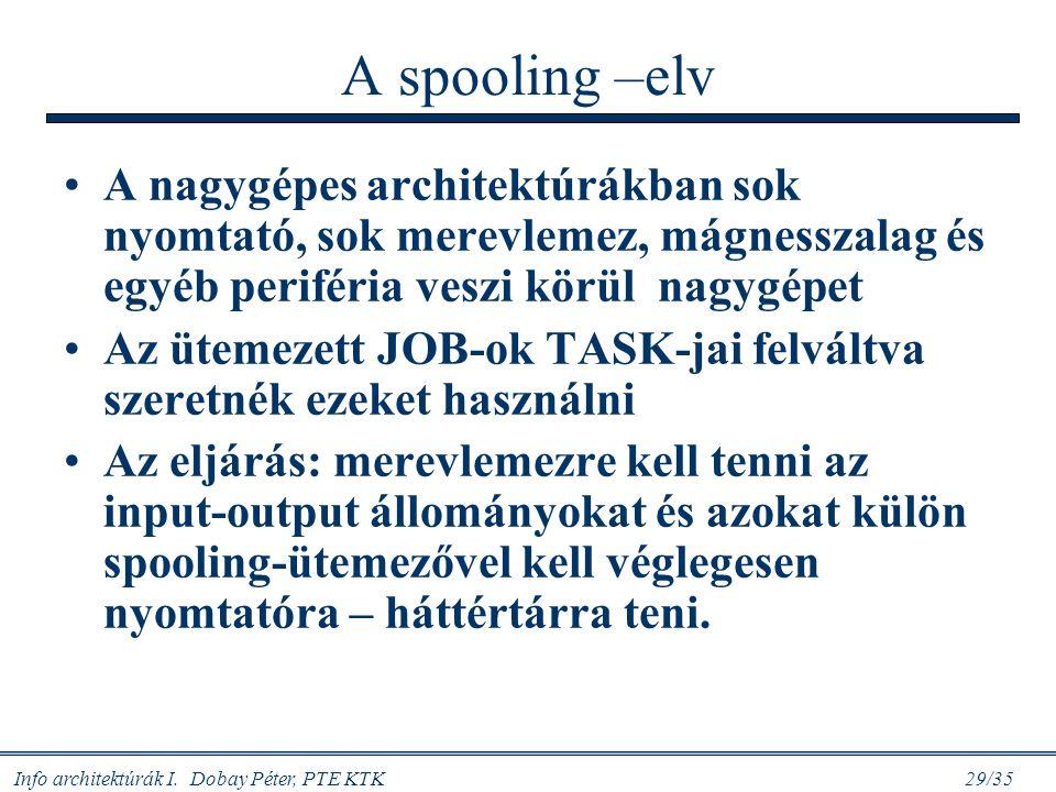 A spooling –elv A nagygépes architektúrákban sok nyomtató, sok merevlemez, mágnesszalag és egyéb periféria veszi körül nagygépet.