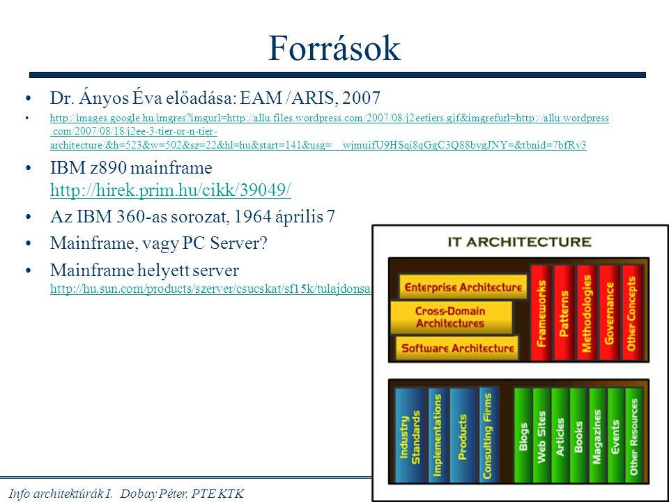Források Dr. Ányos Éva előadása: EAM /ARIS, 2007