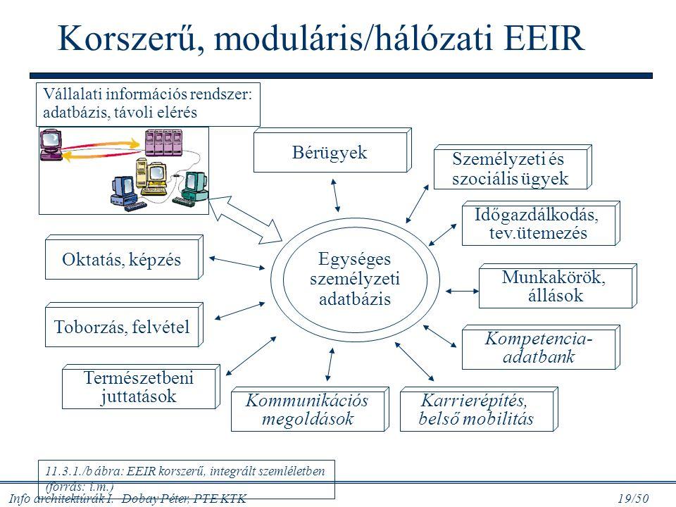 Korszerű, moduláris/hálózati EEIR