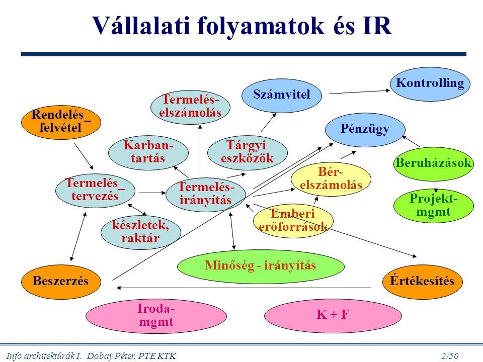 Vállalati folyamatok és IR