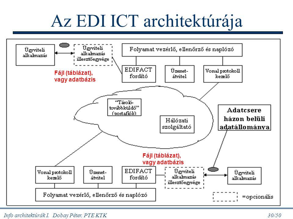 Az EDI ICT architektúrája