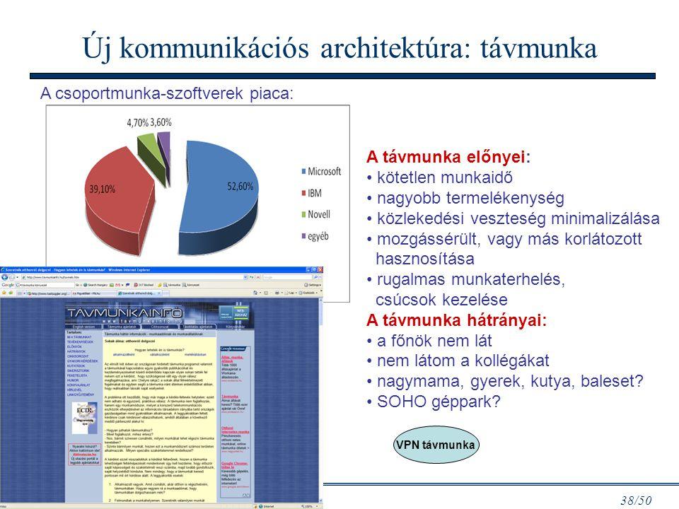 Új kommunikációs architektúra: távmunka