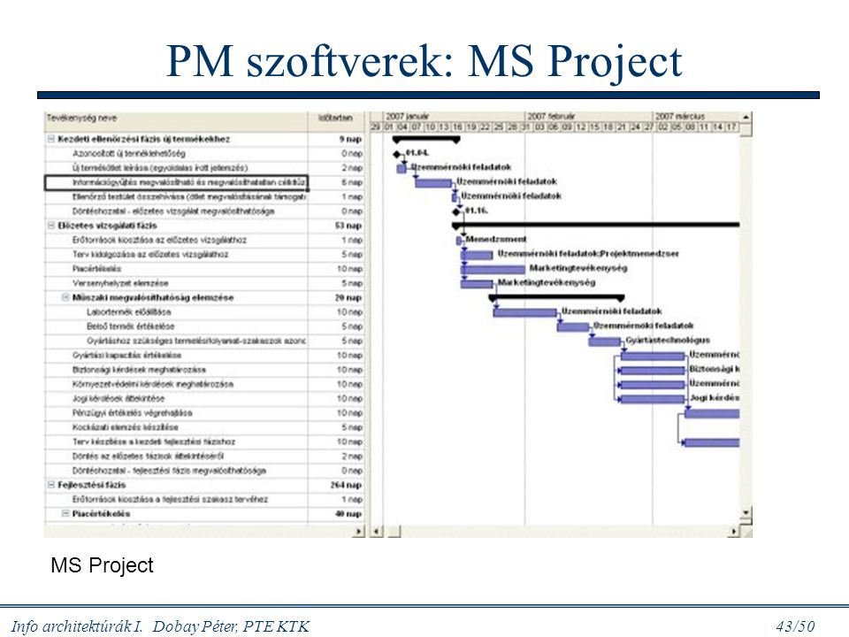 PM szoftverek: MS Project