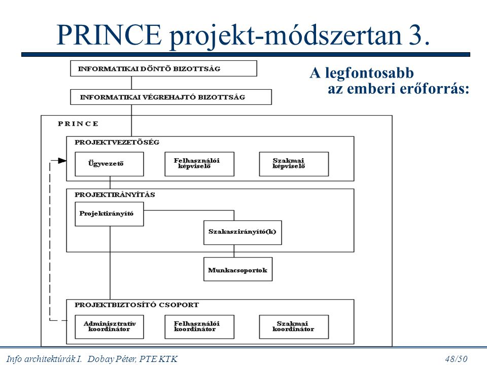 PRINCE projekt-módszertan 3.