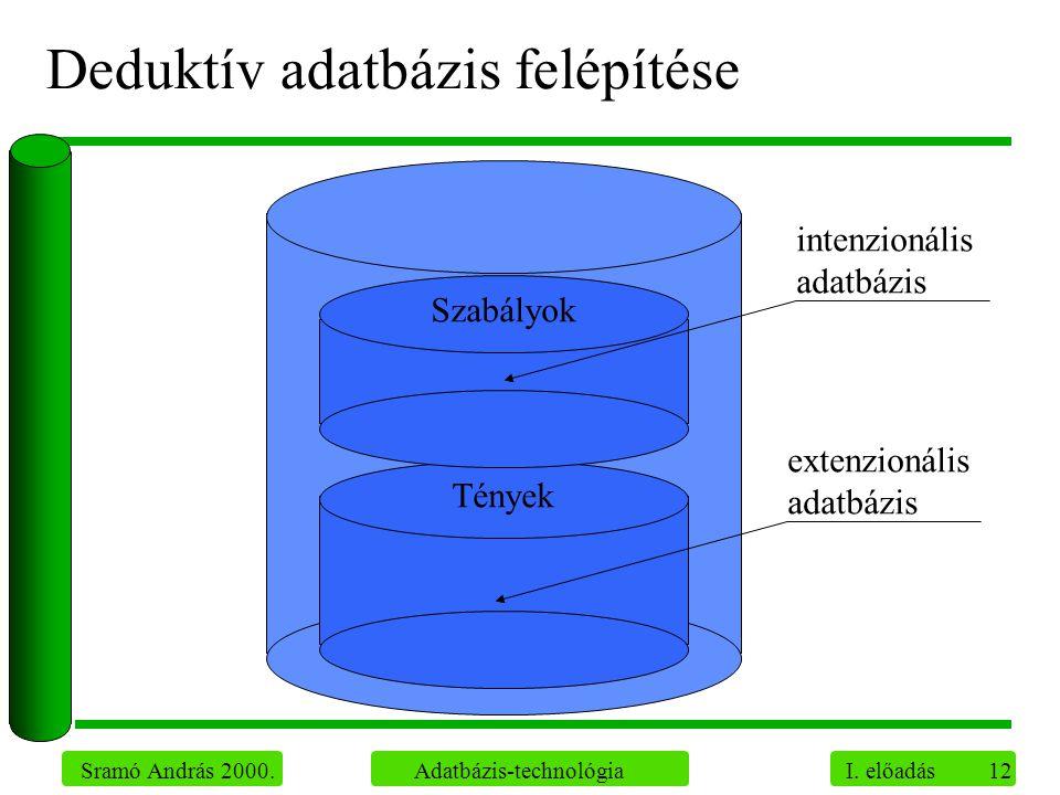 Deduktív adatbázis felépítése