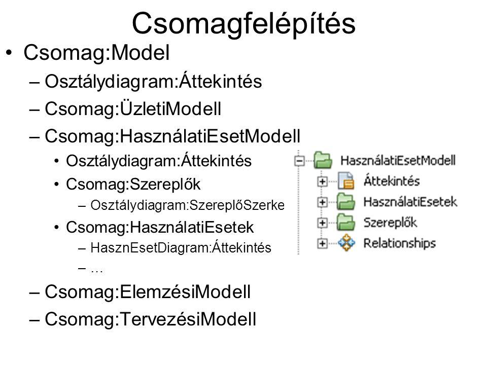 Csomagfelépítés Csomag:Model Osztálydiagram:Áttekintés