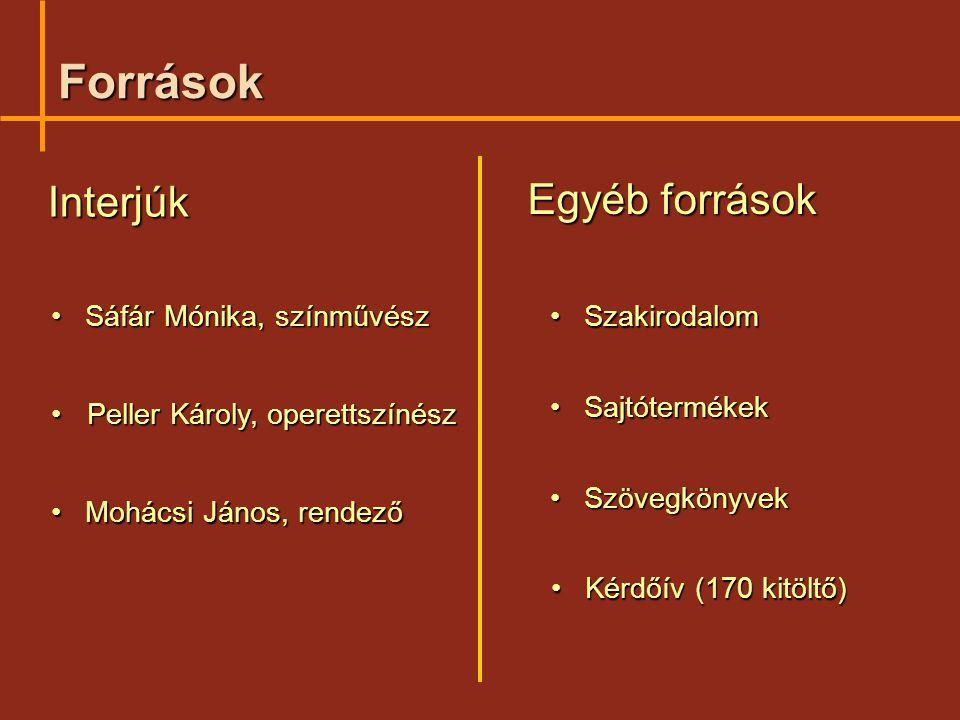 Források Interjúk Egyéb források Sáfár Mónika, színművész Szakirodalom