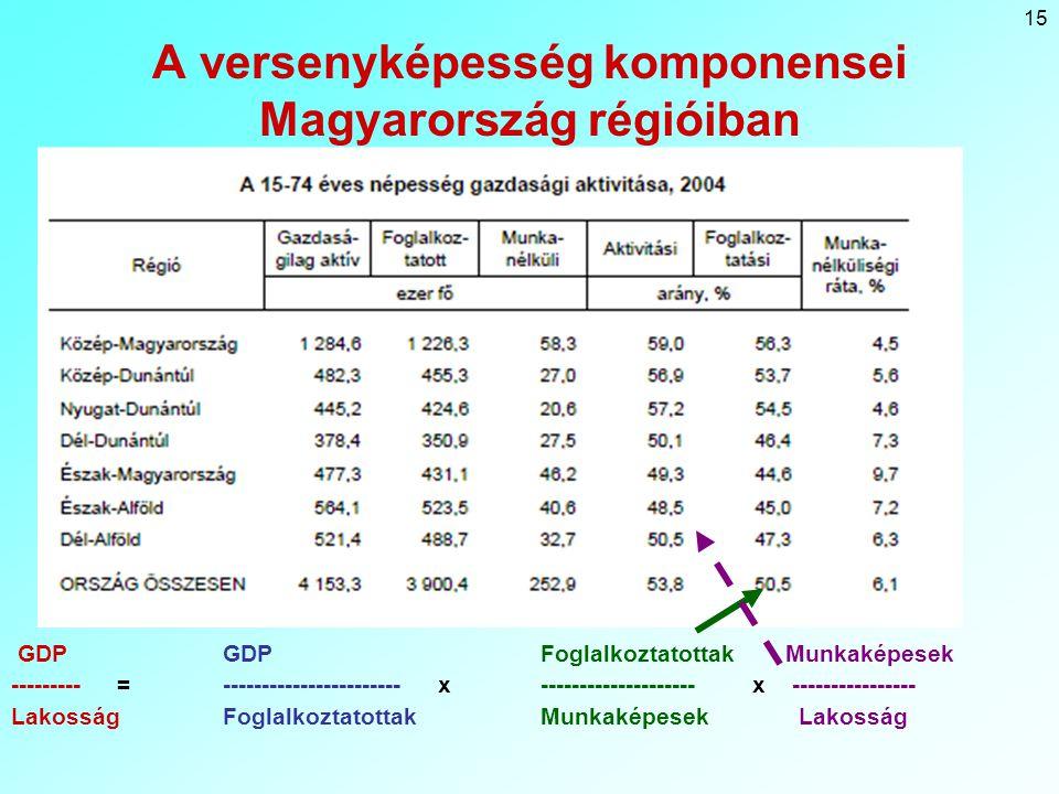 A versenyképesség komponensei Magyarország régióiban