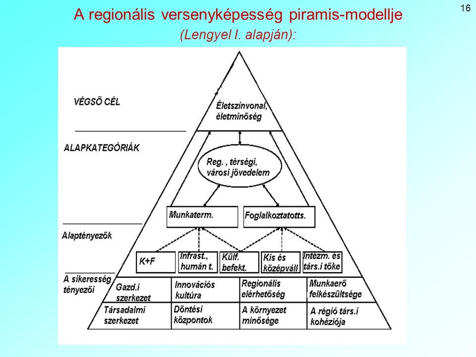 A regionális versenyképesség piramis-modellje (Lengyel I. alapján):