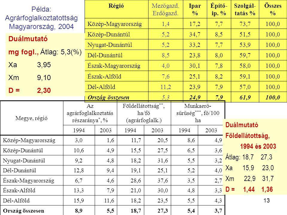 Példa: Agrárfoglalkoztatottság Magyarország, 2004