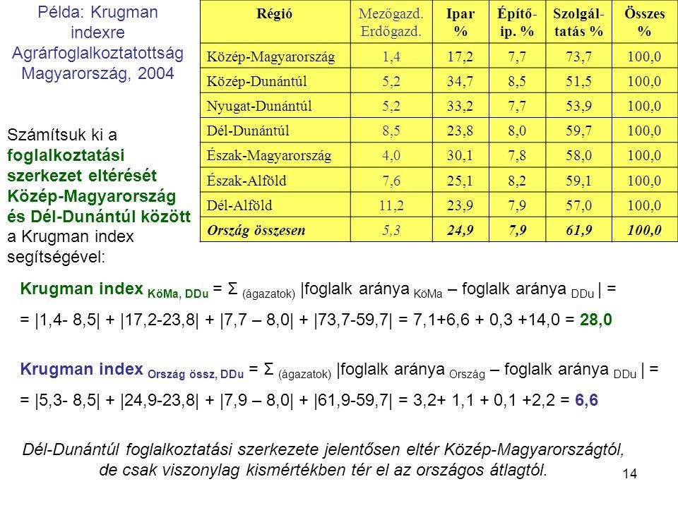 Példa: Krugman indexre Agrárfoglalkoztatottság Magyarország, 2004