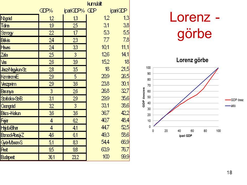 Lorenz -görbe