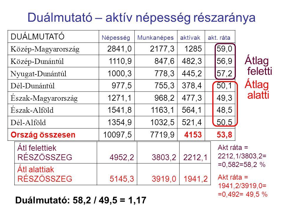 Duálmutató – aktív népesség részaránya