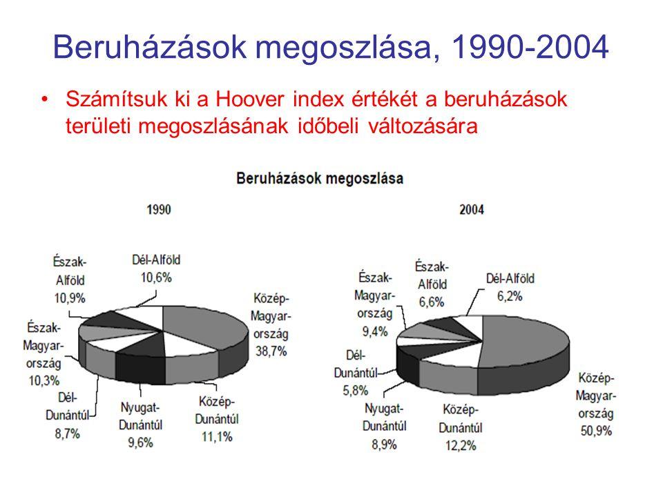 Beruházások megoszlása, 1990-2004