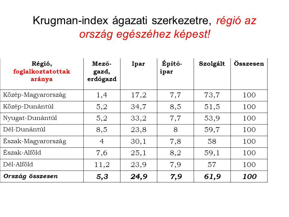 Krugman-index ágazati szerkezetre, régió az ország egészéhez képest!