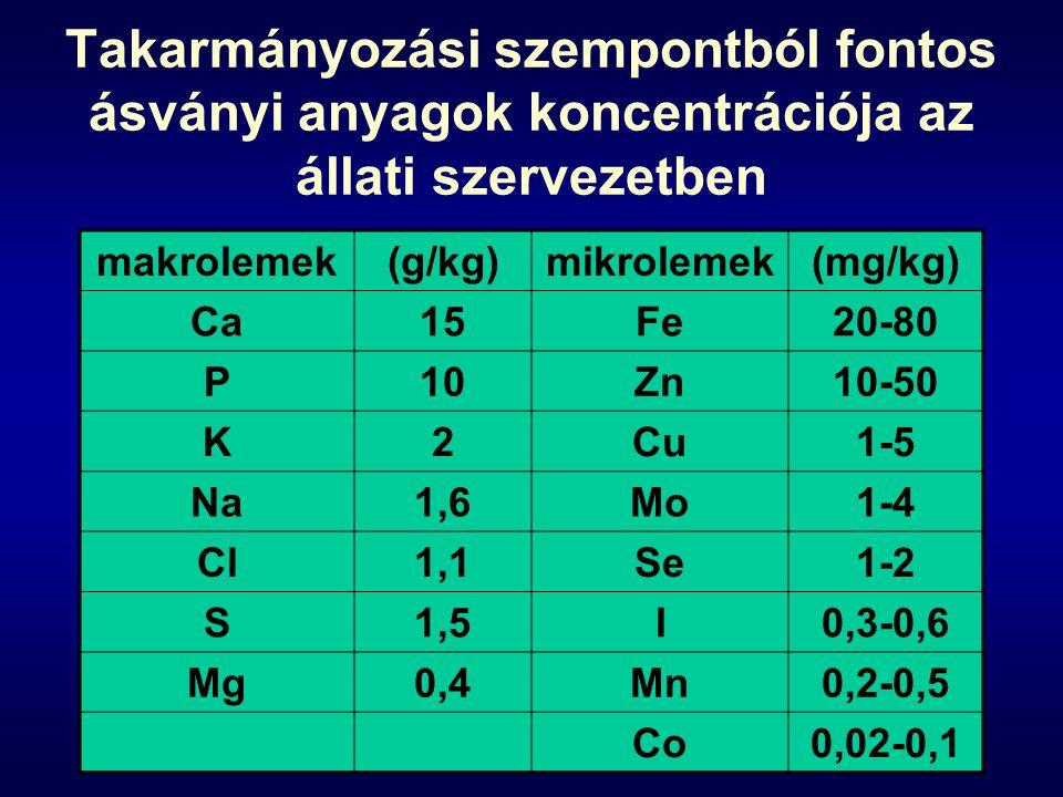 Takarmányozási szempontból fontos ásványi anyagok koncentrációja az állati szervezetben