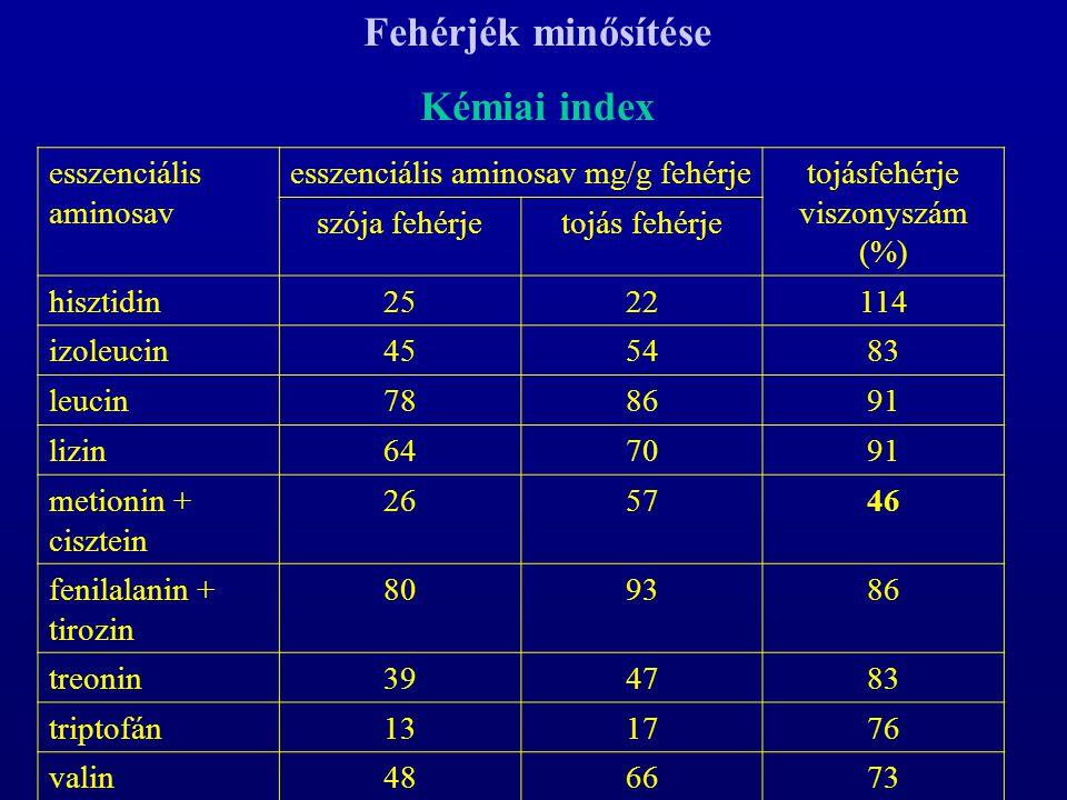 Fehérjék minősítése Kémiai index