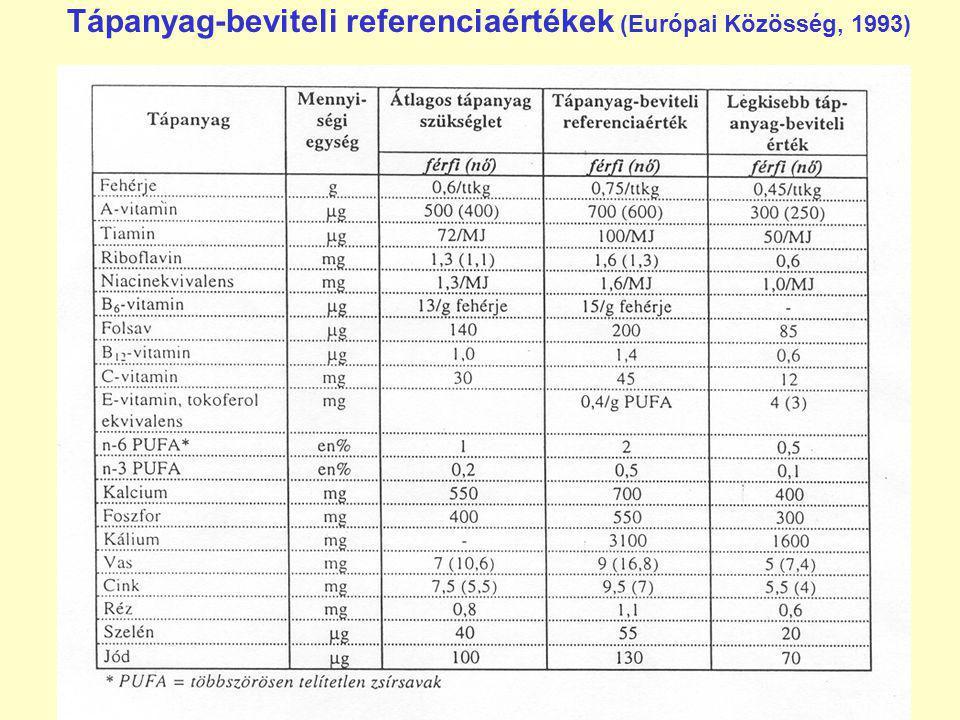 Tápanyag-beviteli referenciaértékek (Európai Közösség, 1993)
