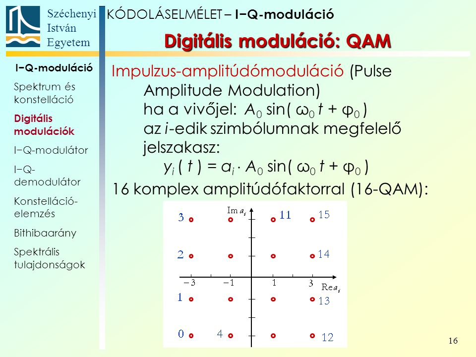 Digitális moduláció: QAM