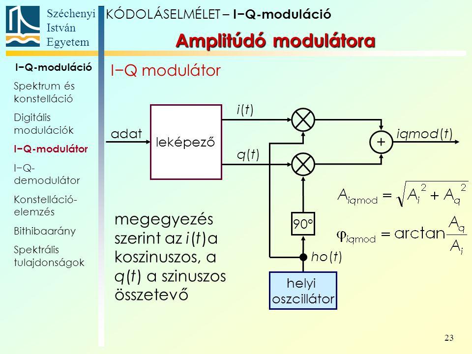 Amplitúdó modulátora I−Q modulátor +