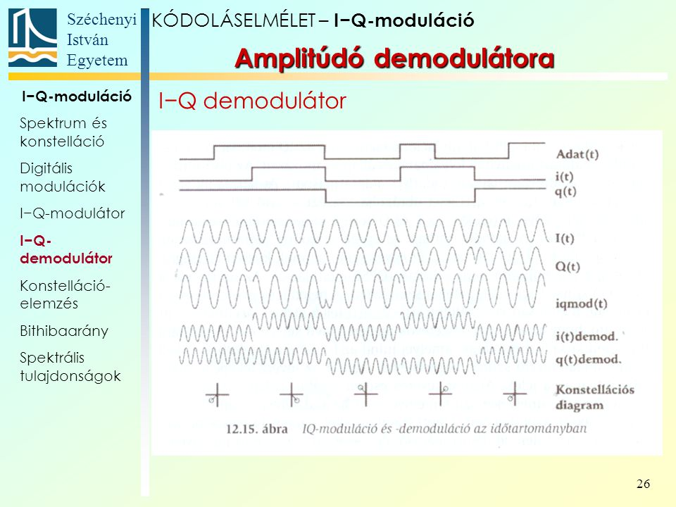 Amplitúdó demodulátora