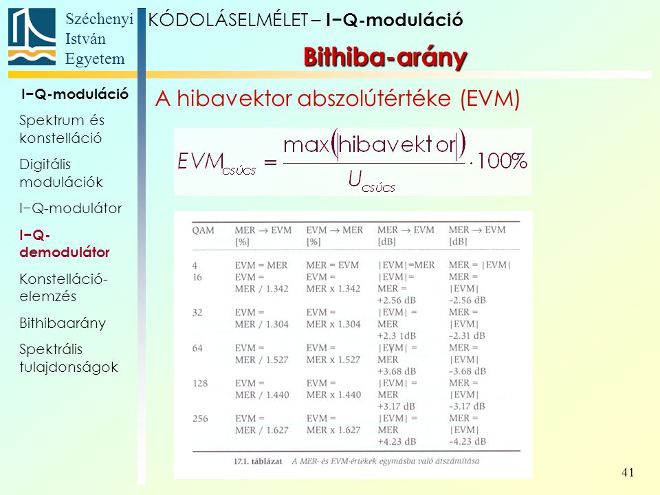 Bithiba-arány A hibavektor abszolútértéke (EVM)