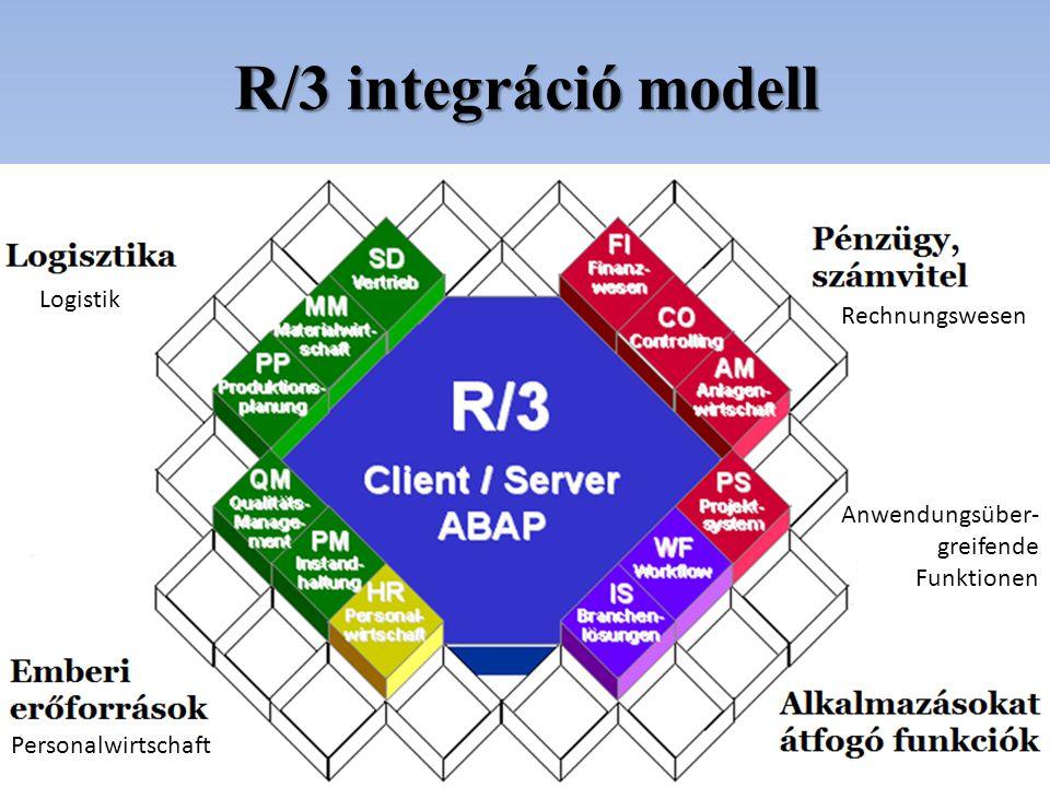 R/3 integráció modell Logistik Rechnungswesen