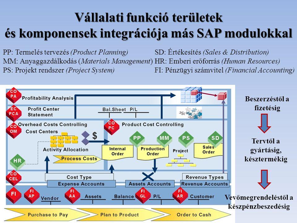 Vállalati funkció területek és komponensek integrációja más SAP modulokkal
