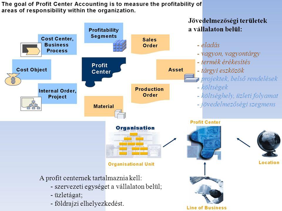 Jövedelmezőségi területek a vállalaton belül: