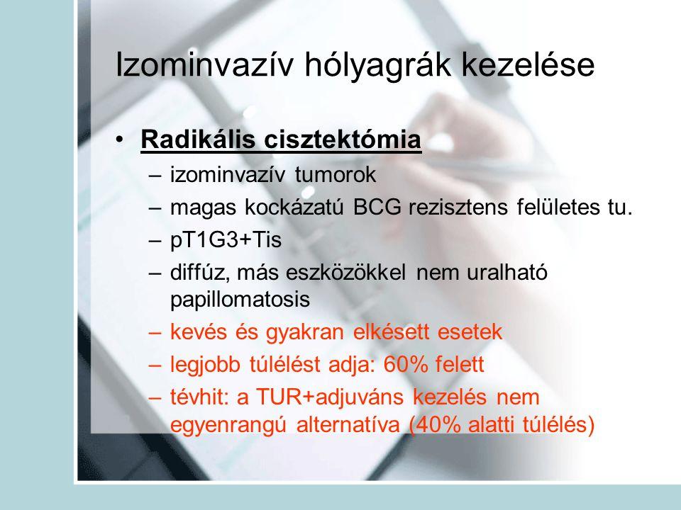 Izominvazív hólyagrák kezelése